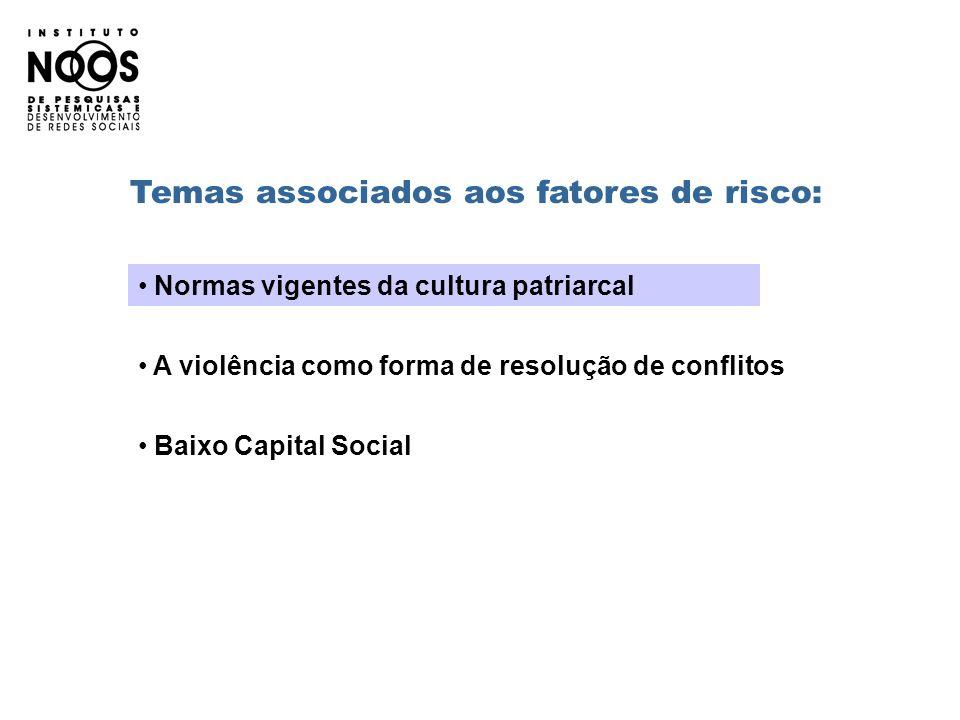 Temas associados aos fatores de risco: