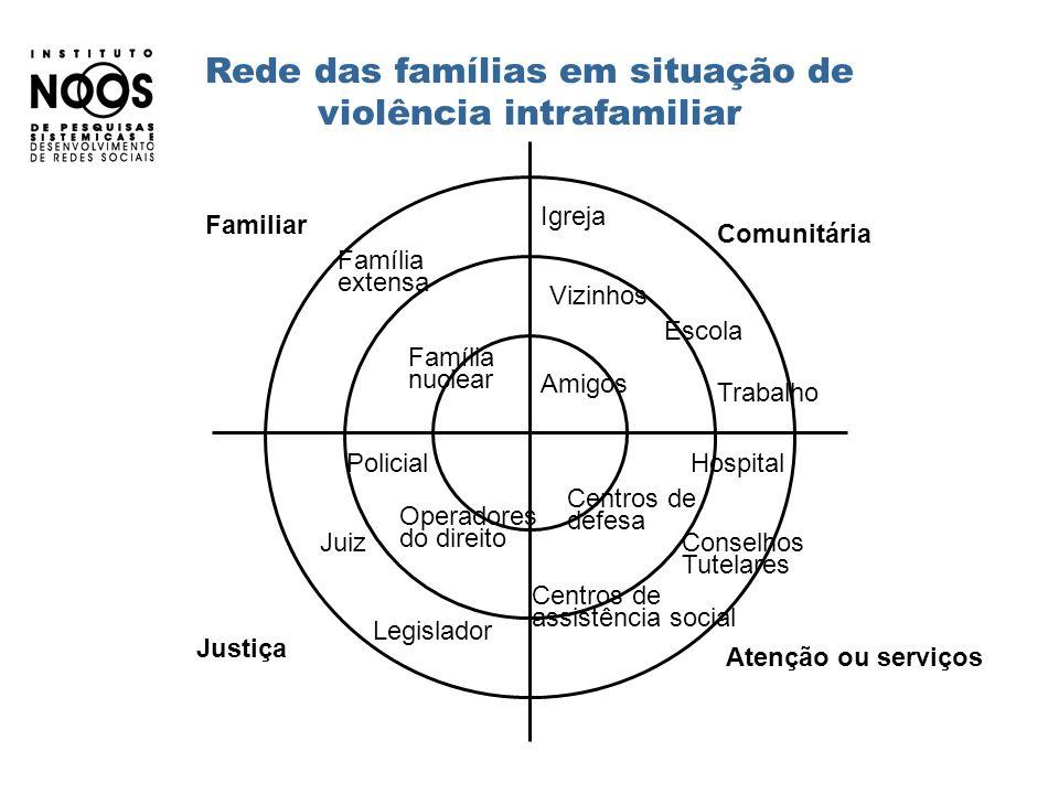 Rede das famílias em situação de violência intrafamiliar