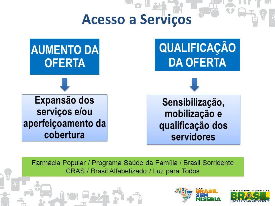 Acesso a Serviços QUALIFICAÇÃO DA OFERTA AUMENTO DA OFERTA