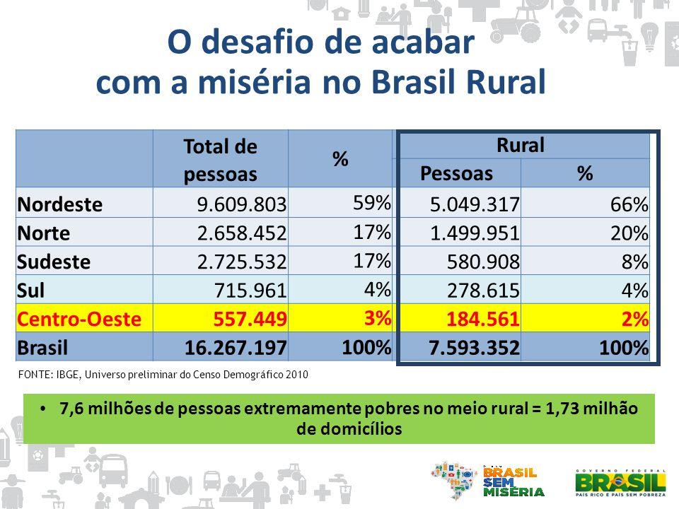com a miséria no Brasil Rural