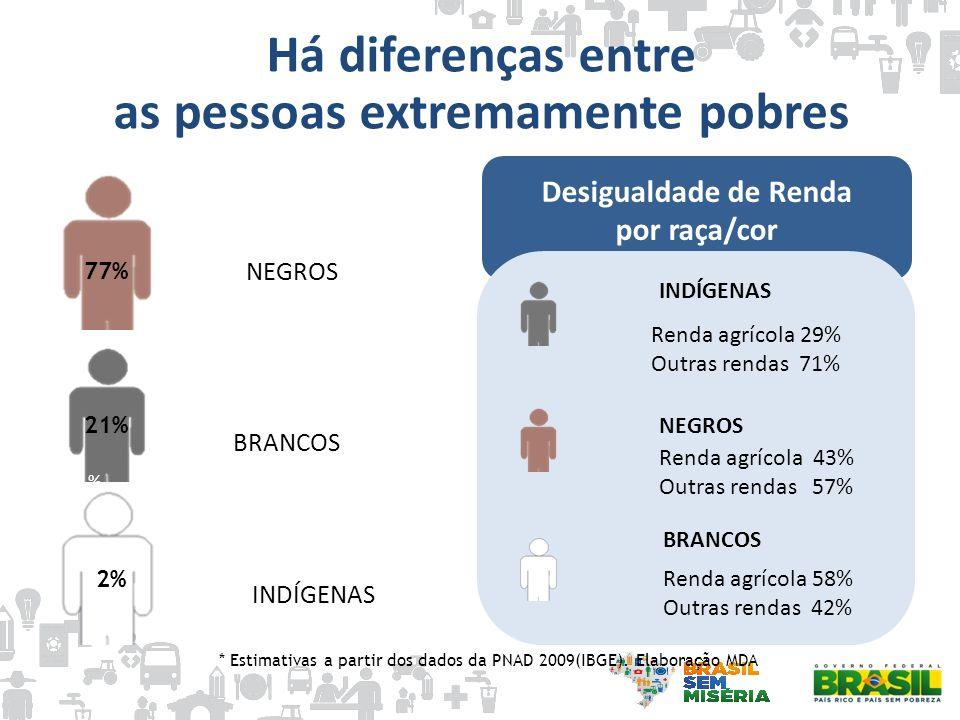 as pessoas extremamente pobres Desigualdade de Renda por raça/cor