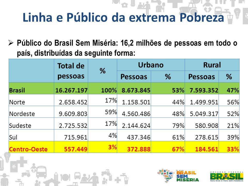 Linha e Público da extrema Pobreza