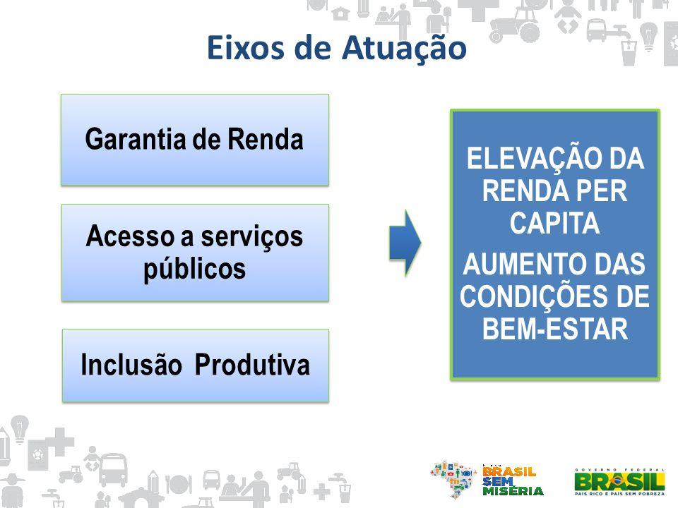 Eixos de Atuação Garantia de Renda ELEVAÇÃO DA RENDA PER CAPITA