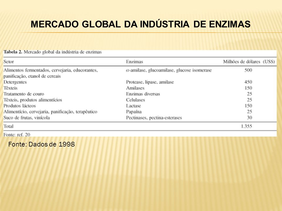 MERCADO GLOBAL DA INDÚSTRIA DE ENZIMAS