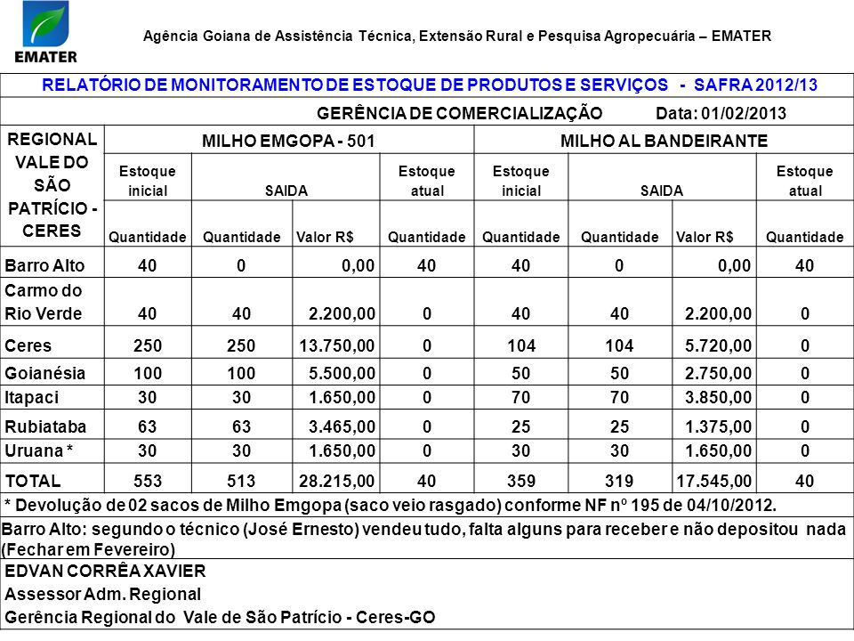 GERÊNCIA DE COMERCIALIZAÇÃO Data: 01/02/2013