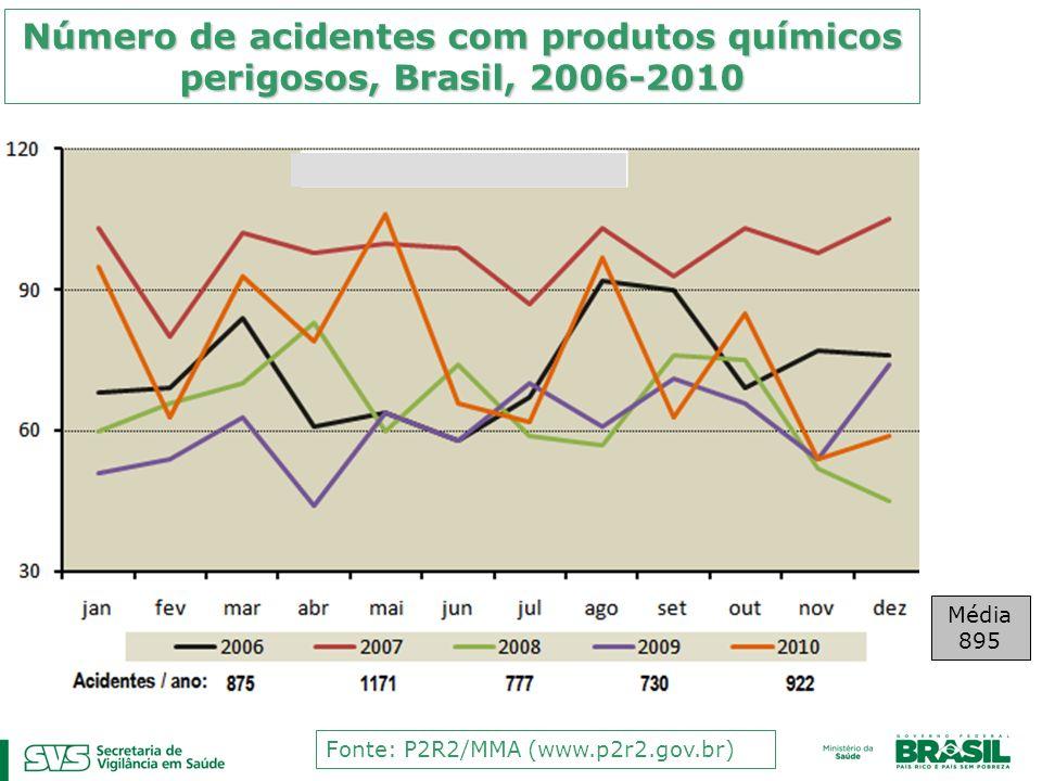 Número de acidentes com produtos químicos perigosos, Brasil, 2006-2010