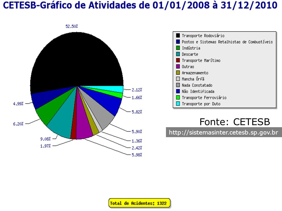 Fonte: CETESB http://sistemasinter.cetesb.sp.gov.br