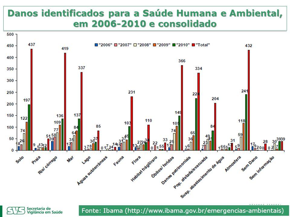 Danos identificados para a Saúde Humana e Ambiental, em 2006-2010 e consolidado