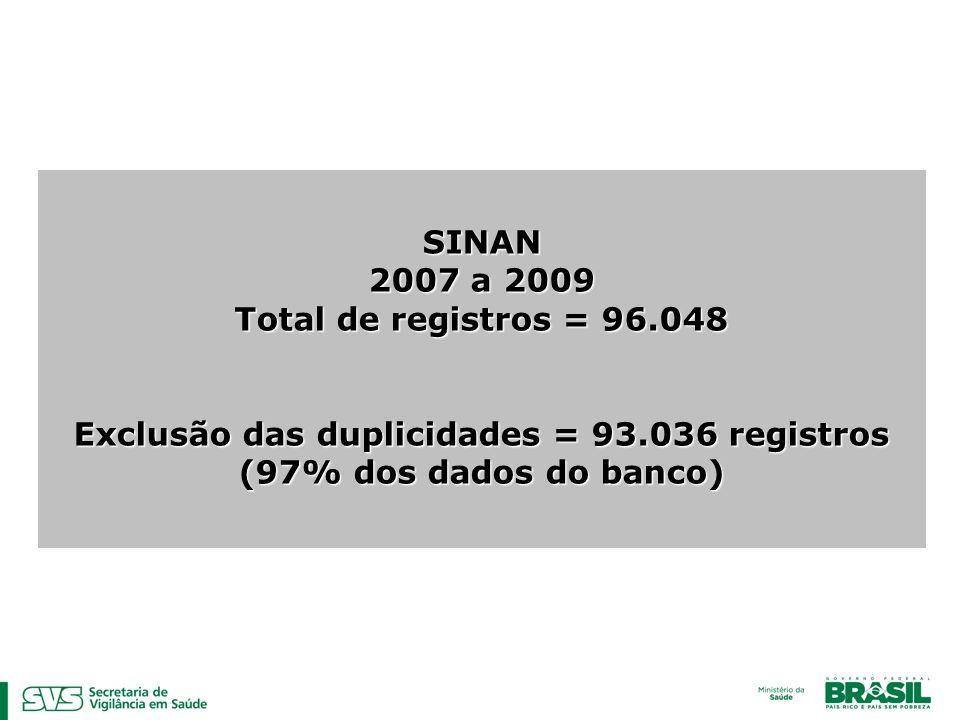 Exclusão das duplicidades = 93.036 registros
