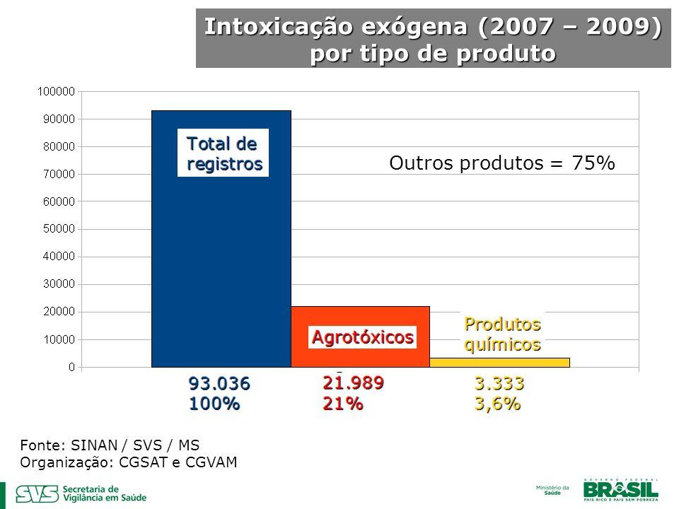 Intoxicação exógena (2007 – 2009) por tipo de produto