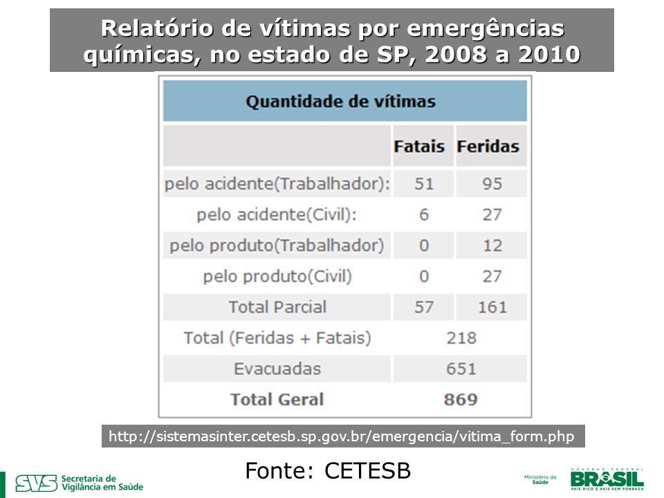 Relatório de vítimas por emergências químicas, no estado de SP, 2008 a 2010
