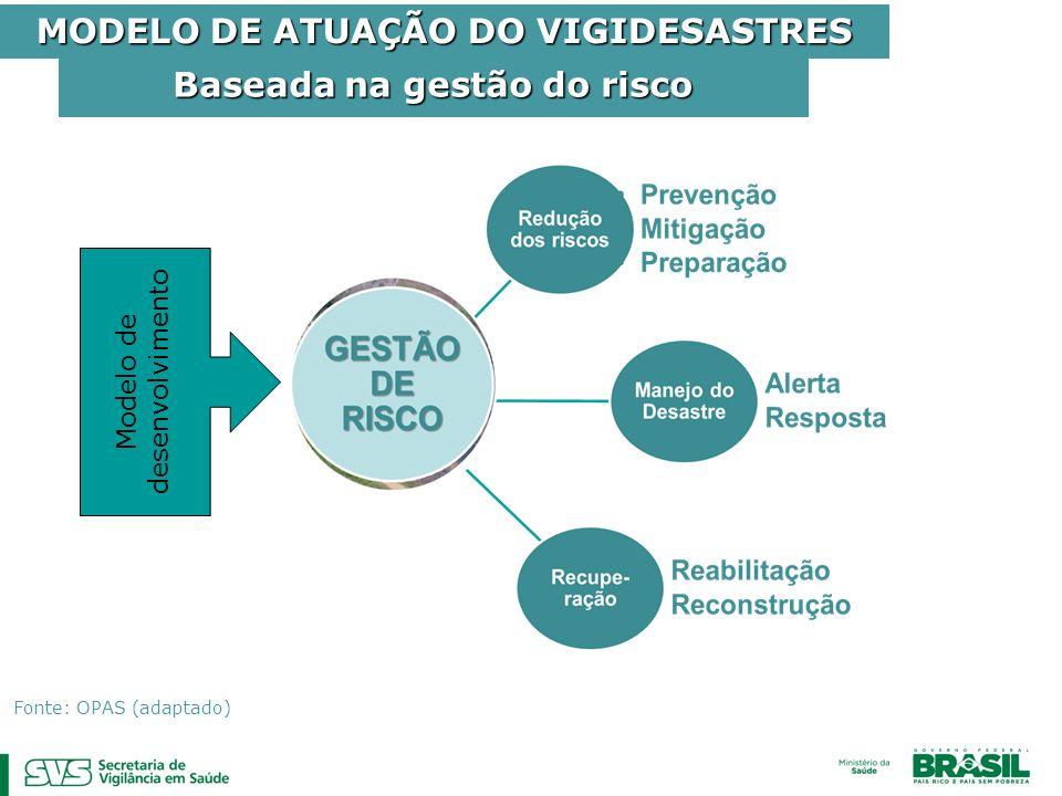 MODELO DE ATUAÇÃO DO VIGIDESASTRES Baseada na gestão do risco