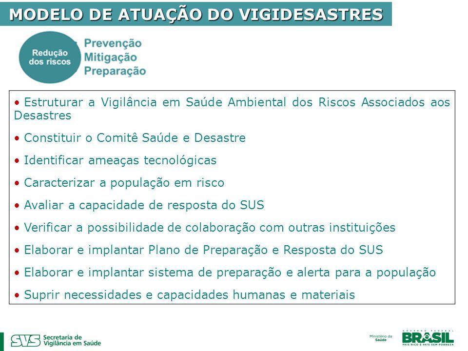 MODELO DE ATUAÇÃO DO VIGIDESASTRES
