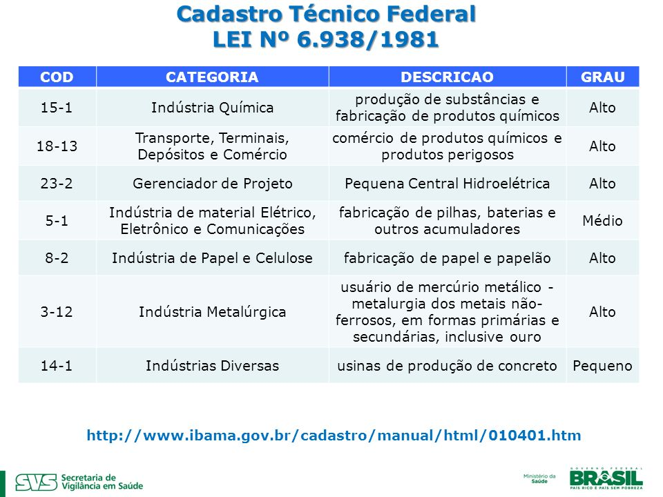 Cadastro Técnico Federal LEI Nº 6.938/1981