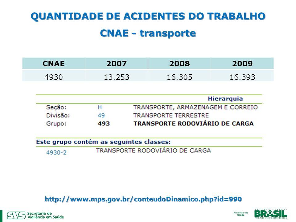QUANTIDADE DE ACIDENTES DO TRABALHO CNAE - transporte