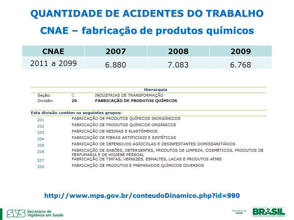 QUANTIDADE DE ACIDENTES DO TRABALHO CNAE – fabricação de produtos químicos