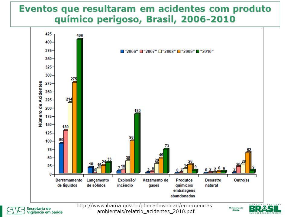 Eventos que resultaram em acidentes com produto químico perigoso, Brasil, 2006-2010