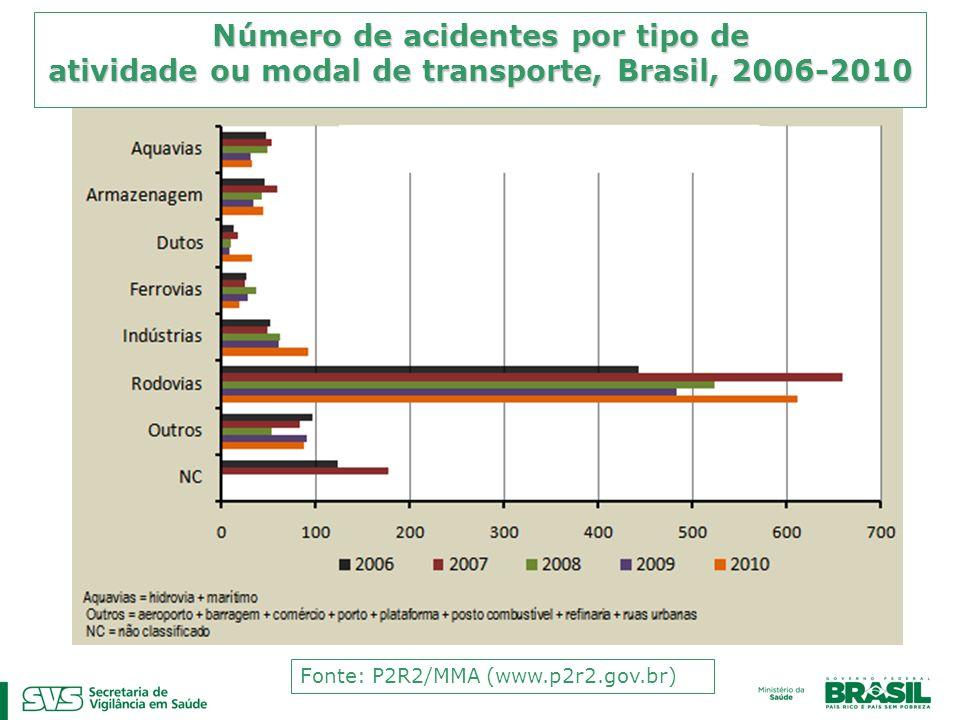 Número de acidentes por tipo de