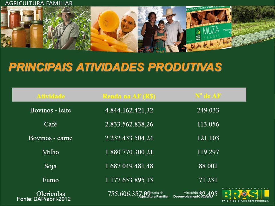 PRINCIPAIS ATIVIDADES PRODUTIVAS