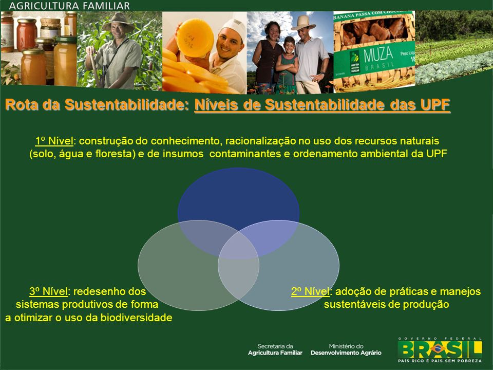 Rota da Sustentabilidade: Níveis de Sustentabilidade das UPF