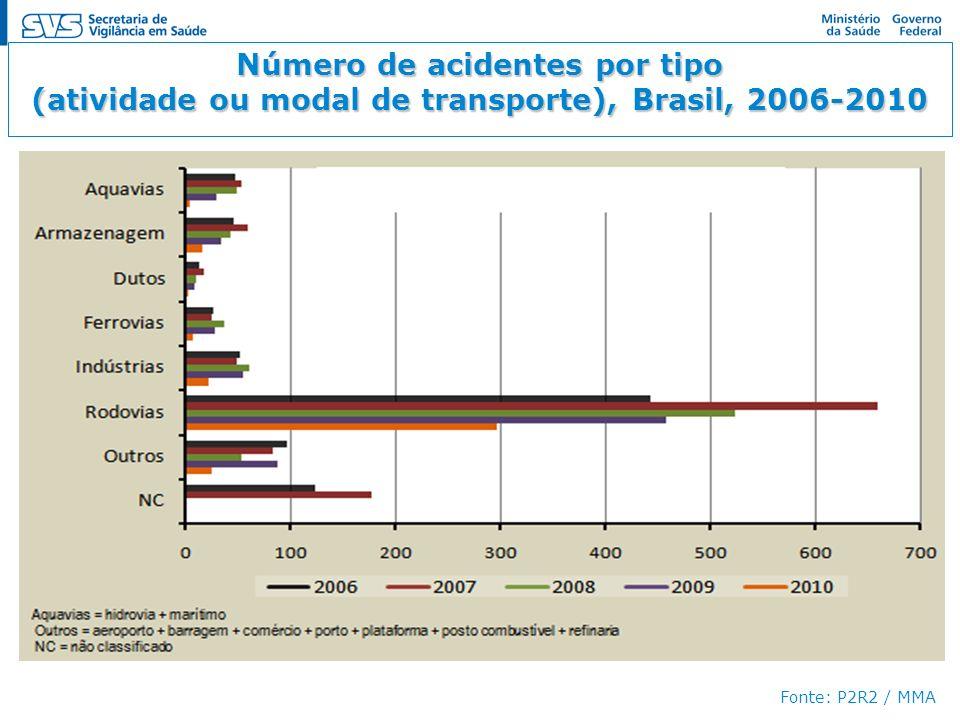 Número de acidentes por tipo