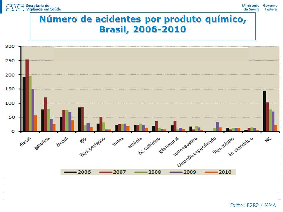 Número de acidentes por produto químico,