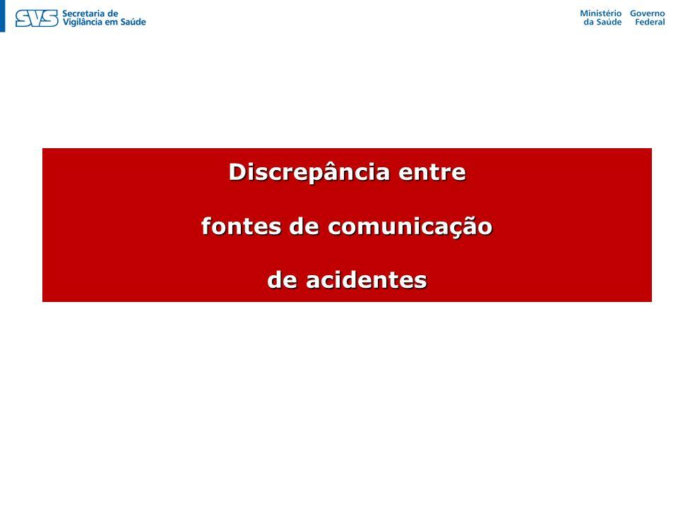 Discrepância entre fontes de comunicação de acidentes