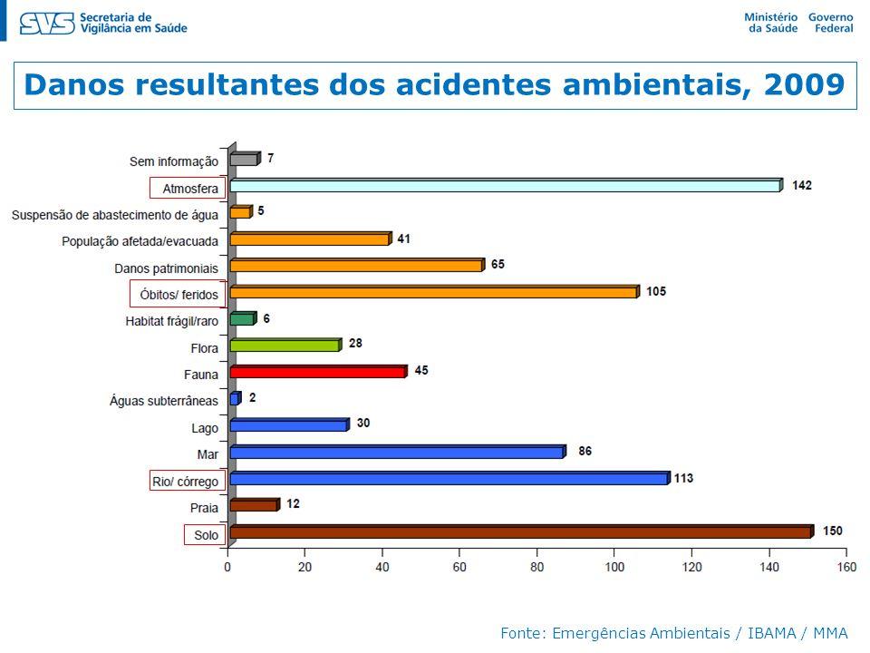 Danos resultantes dos acidentes ambientais, 2009