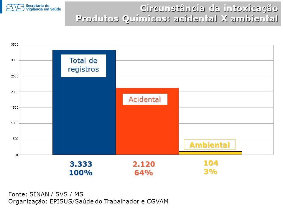 Circunstância da intoxicação Produtos Químicos: acidental X ambiental