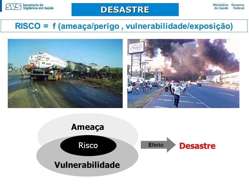 RISCO = f (ameaça/perigo , vulnerabilidade/exposição)