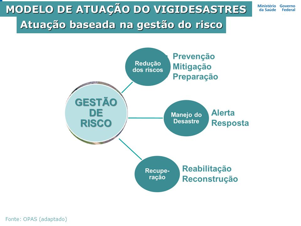 MODELO DE ATUAÇÃO DO VIGIDESASTRES Atuação baseada na gestão do risco
