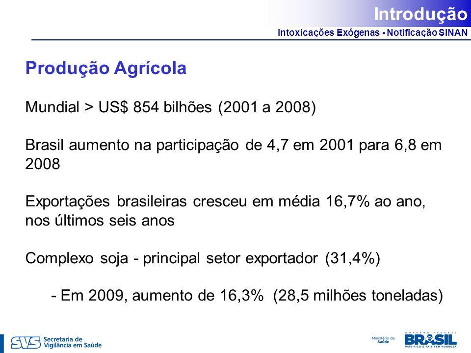 Introdução Produção Agrícola
