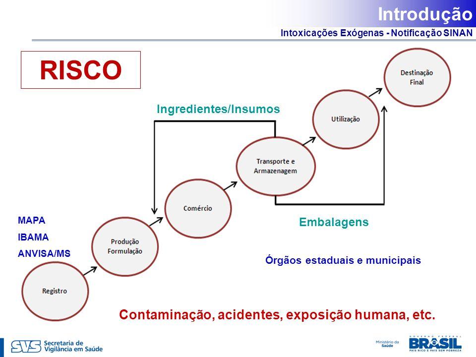 RISCO Introdução Contaminação, acidentes, exposição humana, etc.