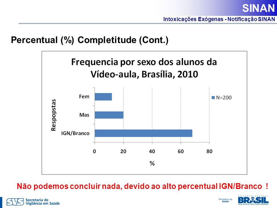 SINAN Percentual (%) Completitude (Cont.)