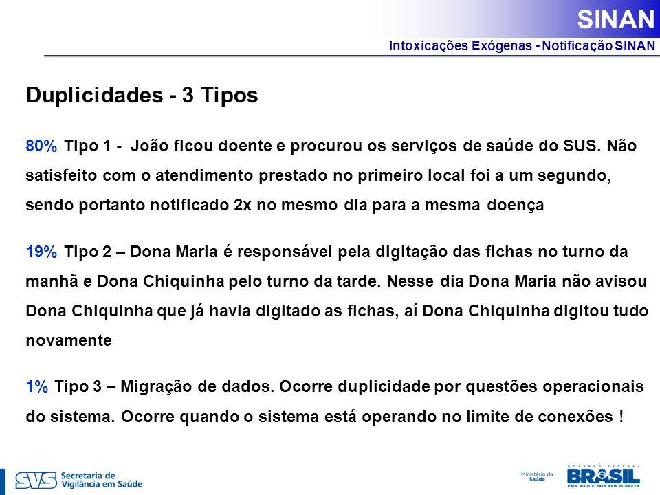 SINAN Duplicidades - 3 Tipos