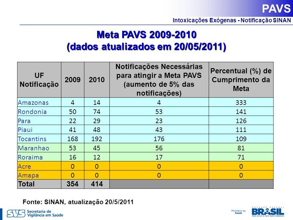 PAVS Meta PAVS 2009-2010 (dados atualizados em 20/05/2011)