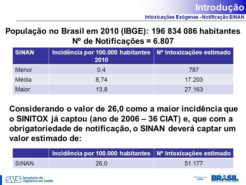 Introdução População no Brasil em 2010 (IBGE): 196 834 086 habitantes