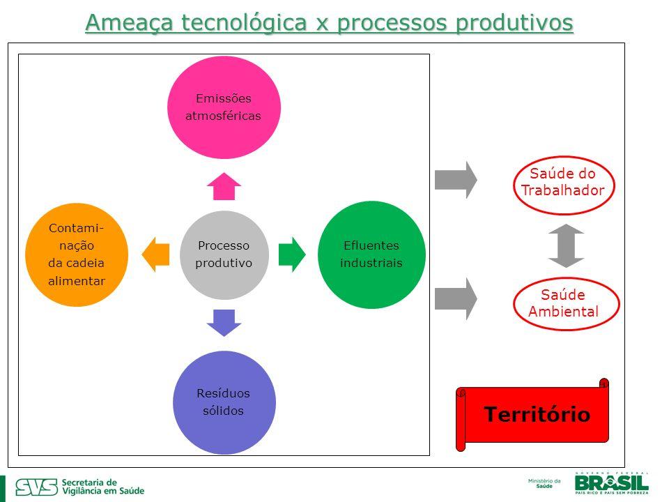 Ameaça tecnológica x processos produtivos