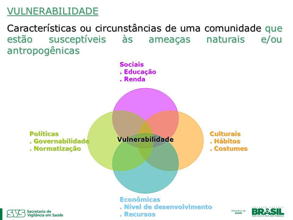 VULNERABILIDADE Características ou circunstâncias de uma comunidade que estão susceptíveis às ameaças naturais e/ou antropogênicas.