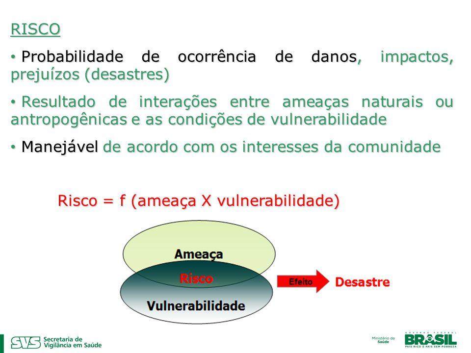 RISCOProbabilidade de ocorrência de danos, impactos, prejuízos (desastres)