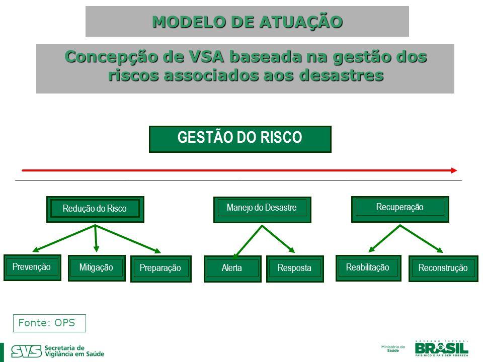 Concepção de VSA baseada na gestão dos riscos associados aos desastres