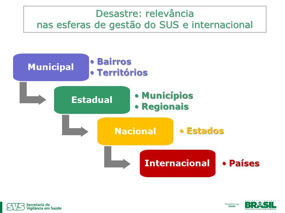 nas esferas de gestão do SUS e internacional