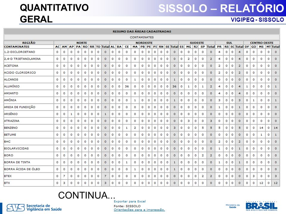 QUANTITATIVO GERAL SISSOLO – RELATÓRIO CONTINUA...