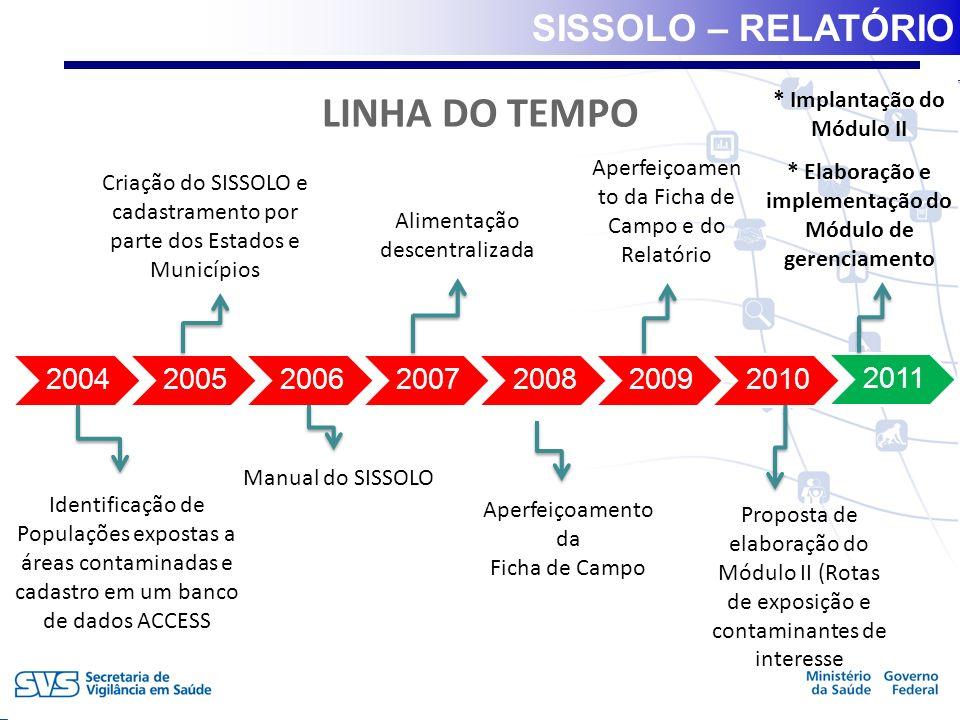 LINHA DO TEMPO SISSOLO – RELATÓRIO * Implantação do Módulo II