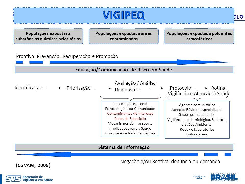 VIGIPEQ Proativa: Prevenção, Recuperação e Promoção