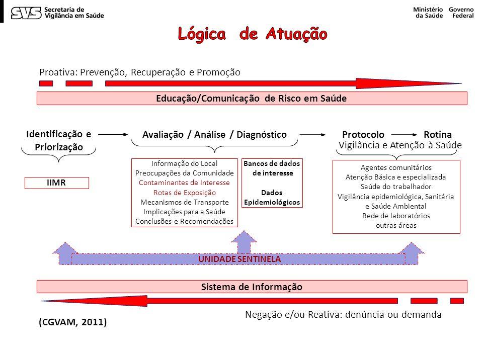 Educação/Comunicação de Risco em Saúde