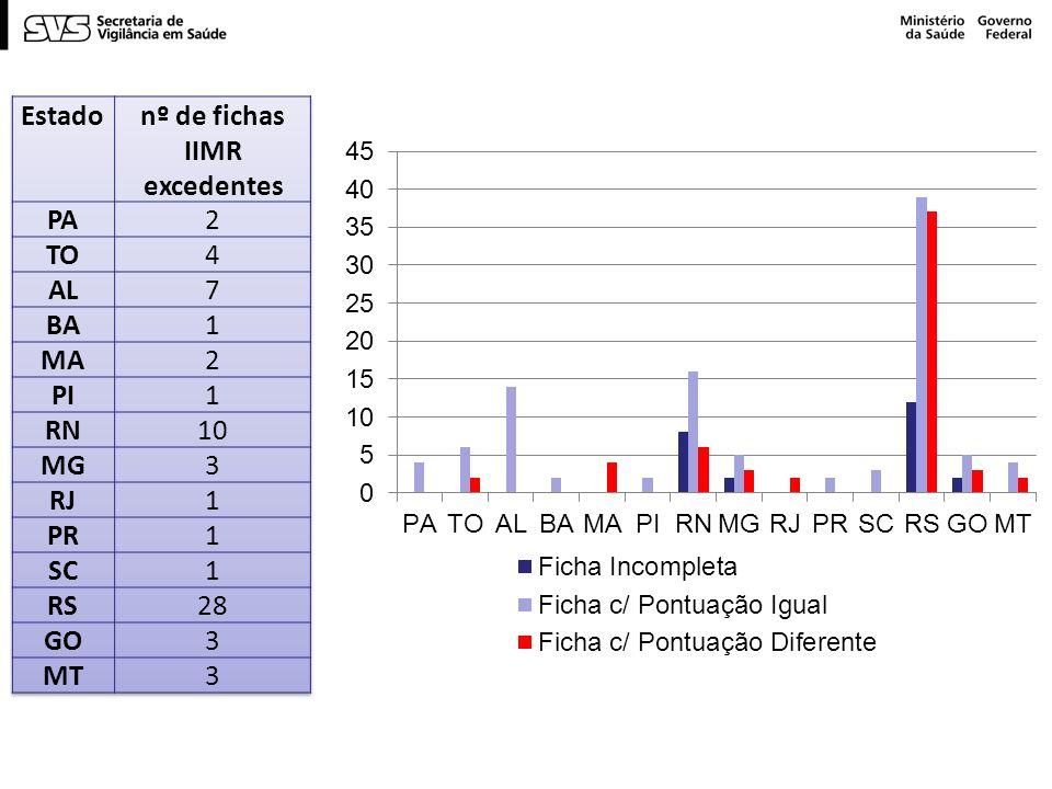 nº de fichas IIMR excedentes