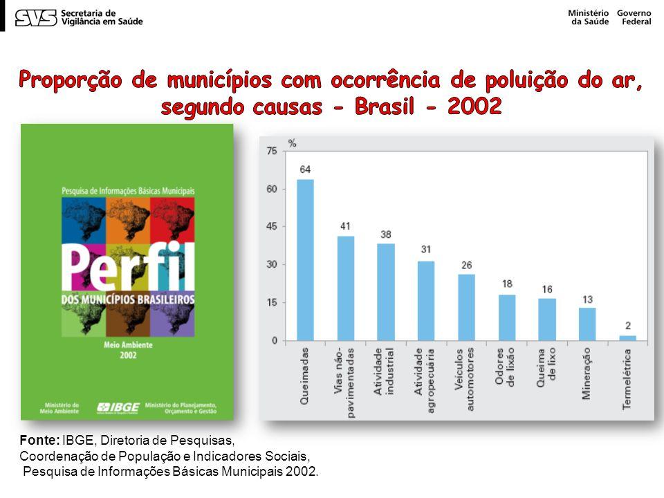 Fonte: IBGE, Diretoria de Pesquisas,