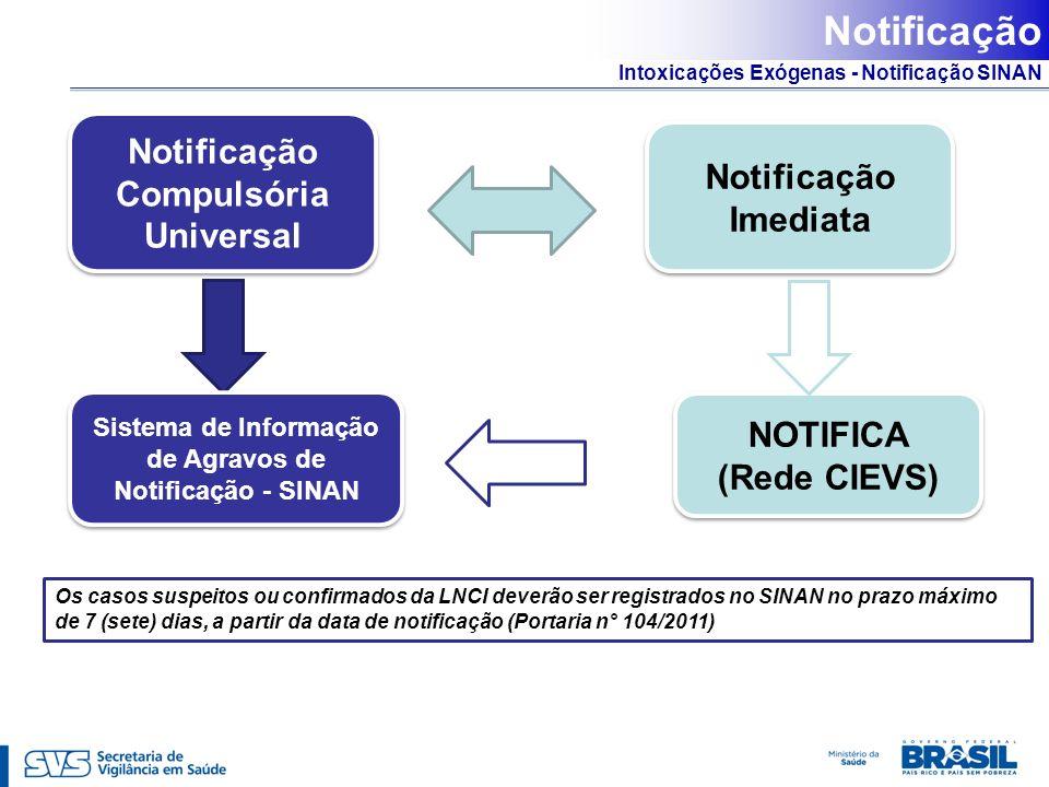 Notificação Notificação Compulsória Universal Notificação Imediata