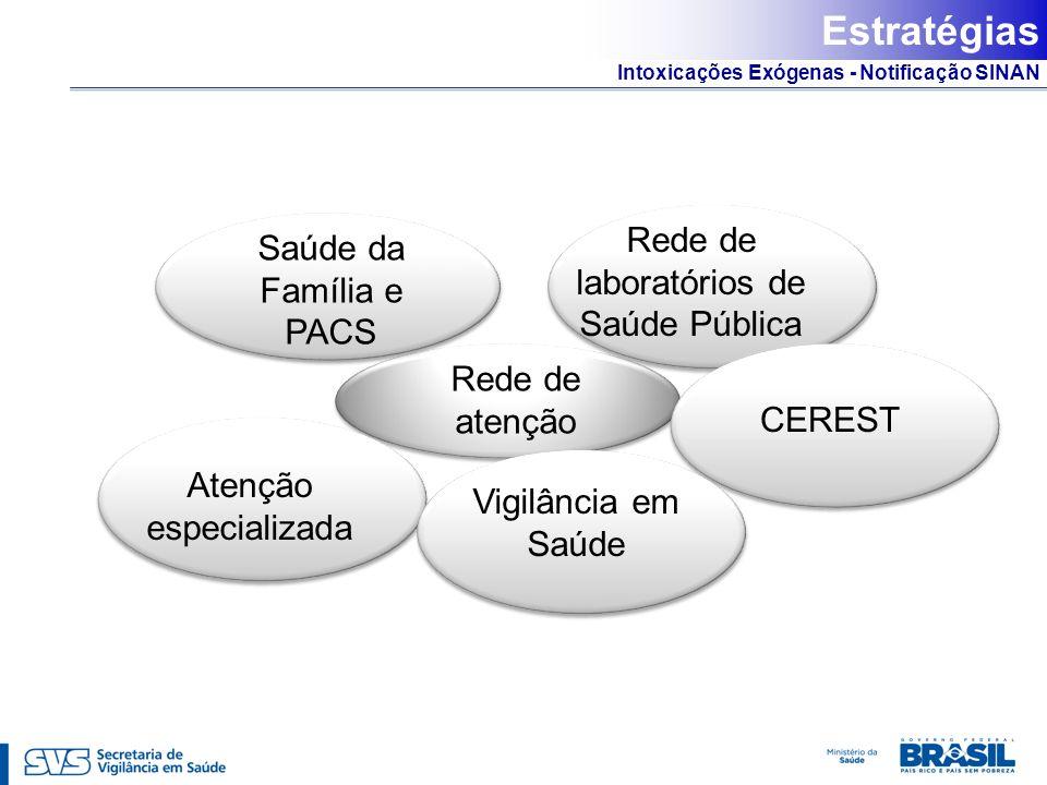Estratégias Rede de laboratórios de Saúde Pública